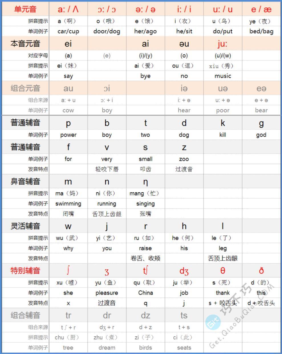 分享几张英语48个国际音标助记学习高清图片,可以A4纸打印后学习